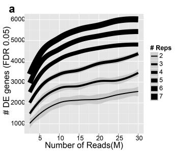 Replicates versus Sequencing Depth